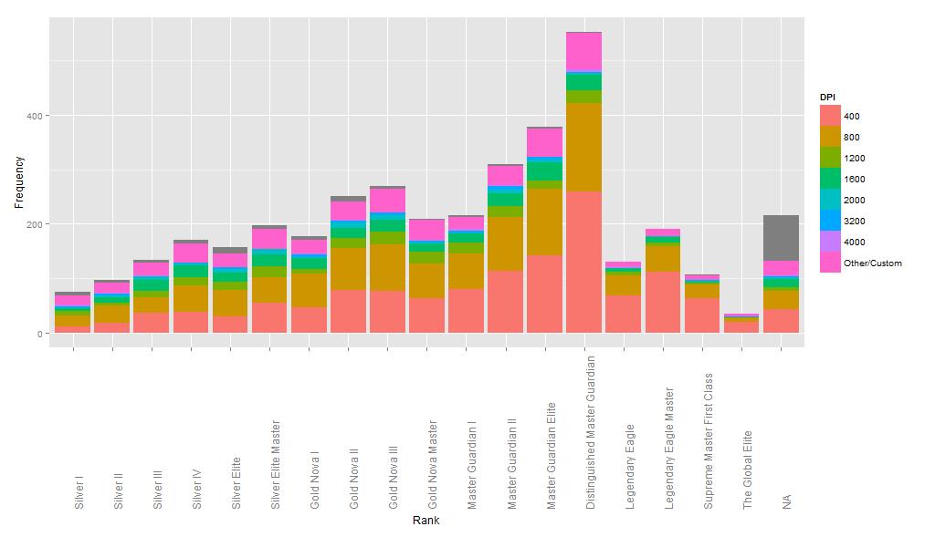 График ранг и размер dpi