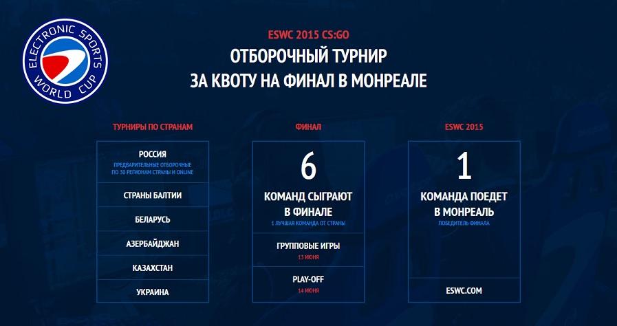 Инвайты в России ESWC 2015