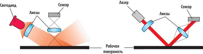 Принцип работы оптической и лазерной мышки